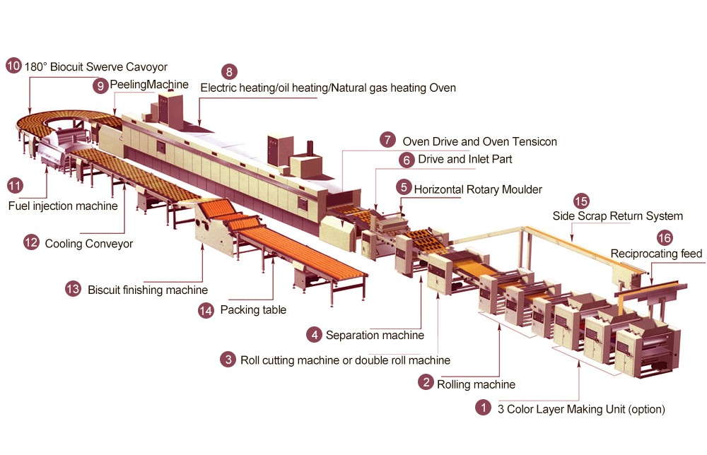 Automatic Biscuit Production Line Manufacturing Process