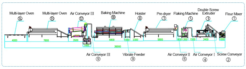 corn flakes production line design